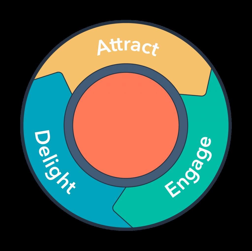 inbound marketing circle