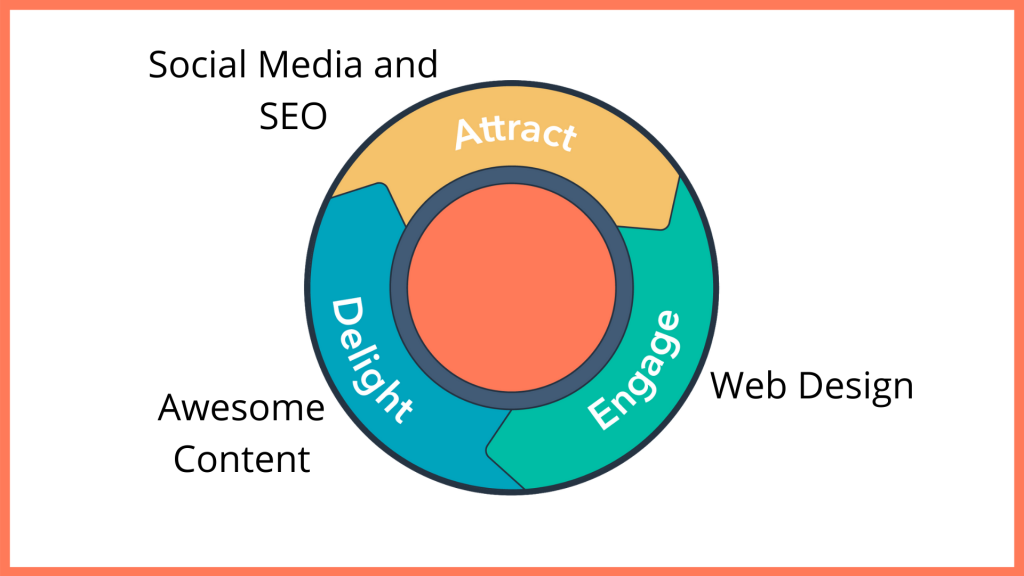 local inbound marketing flywheel with appropriate services